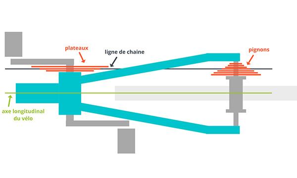 Schéma de la chaine vélo