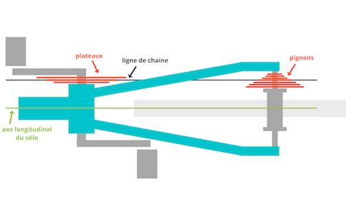 Schéma de la ligne de chaîne de vélo