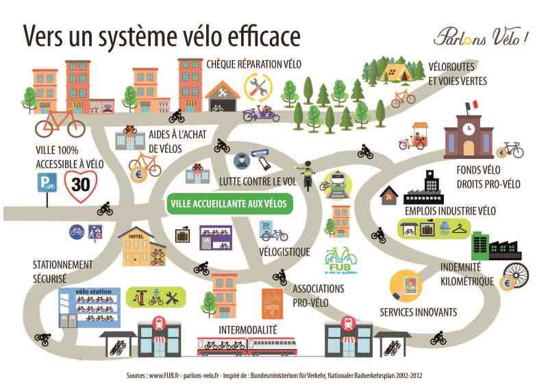 25 mesures dévoilées par le gouvernement — Plan Vélo