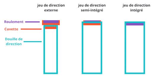 Différents types de jeux de direction