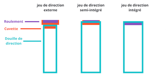 Différences entre les trois jeux de direction possibles