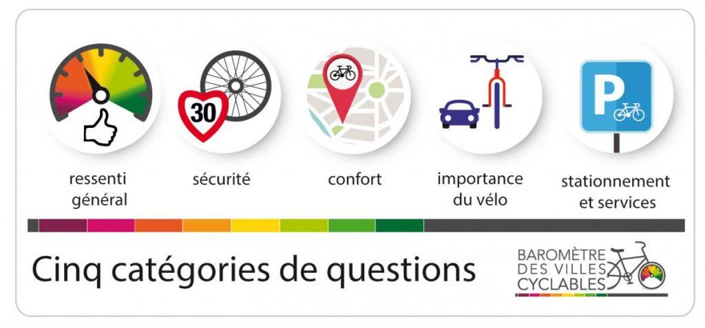 Catégories de questions du Baromètre des villes cyclables