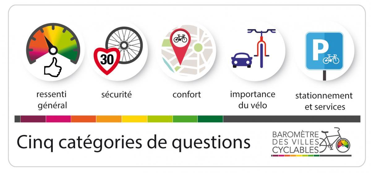 Votre avis pour le prochain classement des villes cyclables de France