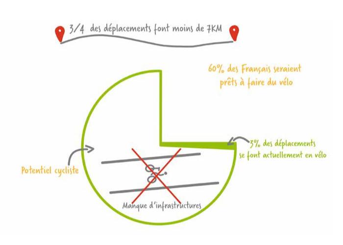 FUB estime le potentiel cycliste en France
