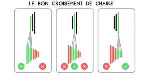 croisements de chaine vélo : à éviter