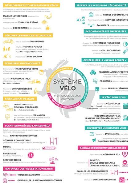 Les propositions des associations vélos lyonnaises pour les élections municipales 2020 Lyon