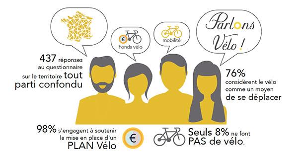 Parlons Vélo, la campagne lancée pour les élections législatives en France
