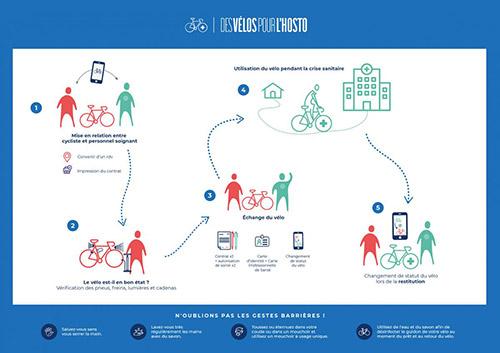 Fonctionnement de l'initiative Des vélos pour l'hosto